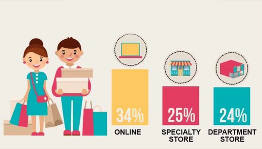 8. How Often Do People Shop Online?