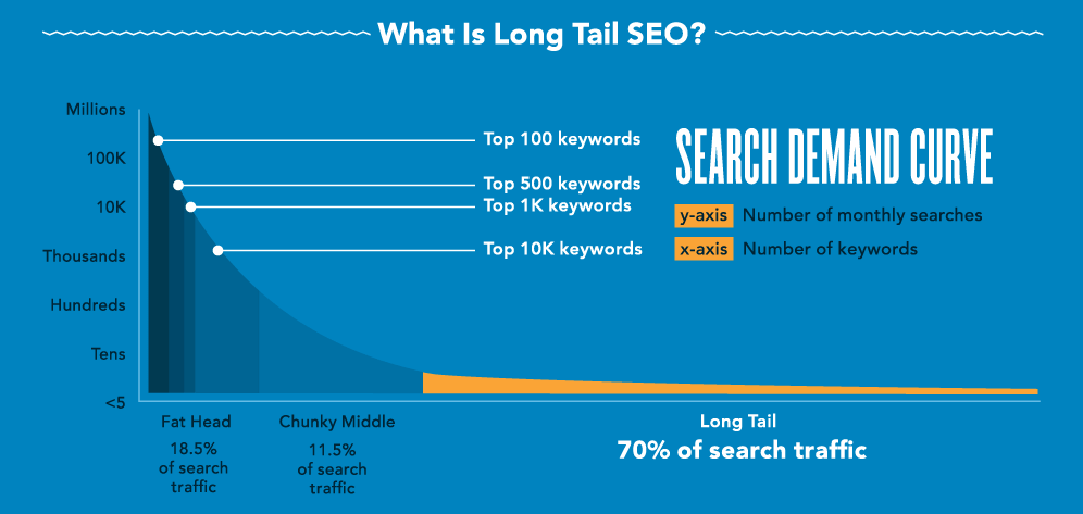 This study found that 70% of search traffic is long tail.