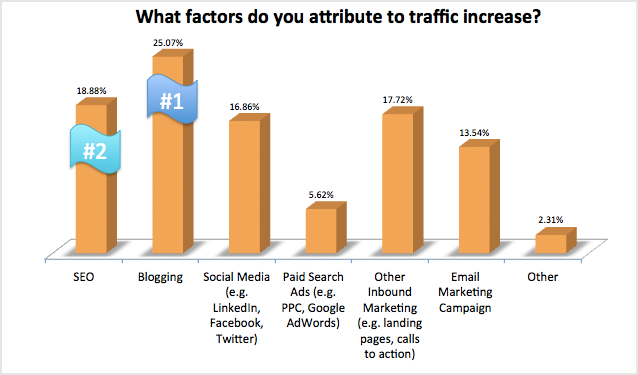 Blogging generates the most traffic for companies.