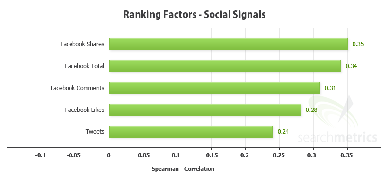 Trend #2: Increasing importance of social signals