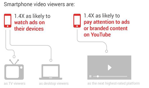 5. Video Appeals to Mobile Users