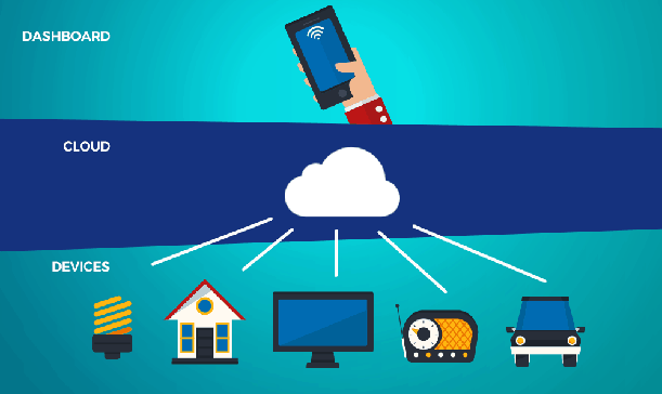 What are the applications of the IoT?