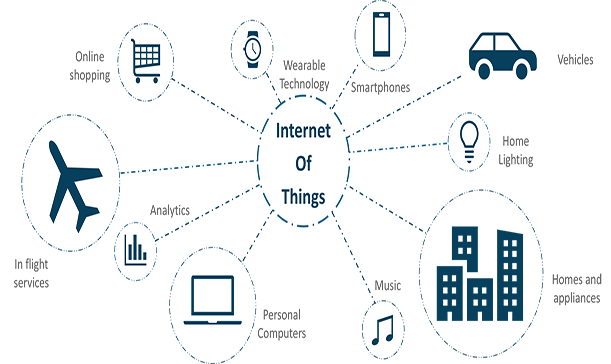 How does the IoT work?