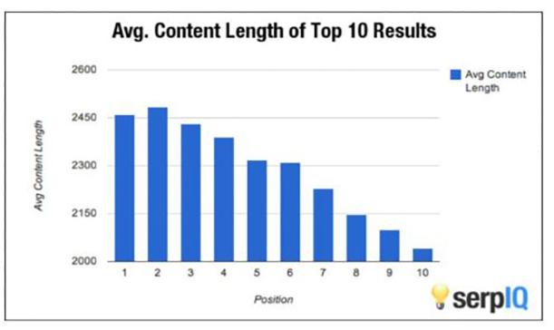 10. Content Length Matters